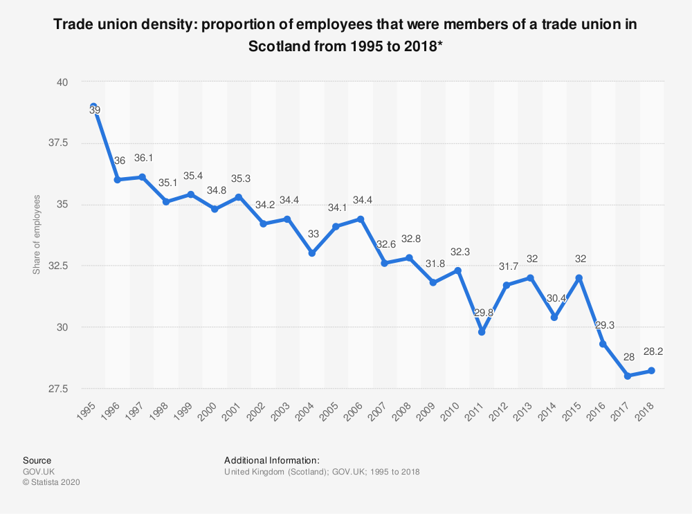 Statistic: Trade union density: proportion of employees that were members of a trade union in Scotland from 1995 to 2018* | Statista