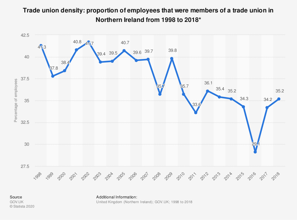 Statistic: Trade union density: proportion of employees that were members of a trade union in Northern Ireland from 1998 to 2017* | Statista