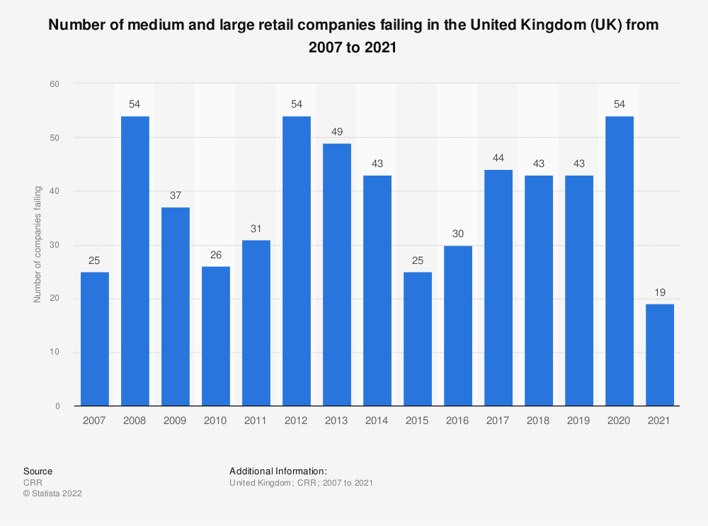 Statistic: Number of medium and large retail companies failing in the United Kingdom (UK) from 2007 to 2018 | Statista