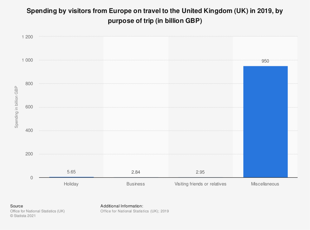 Statistic: Spending by visitors from Europe on travel to the United Kingdom (UK) in 2018, by purpose of trip (in billion GBP) | Statista