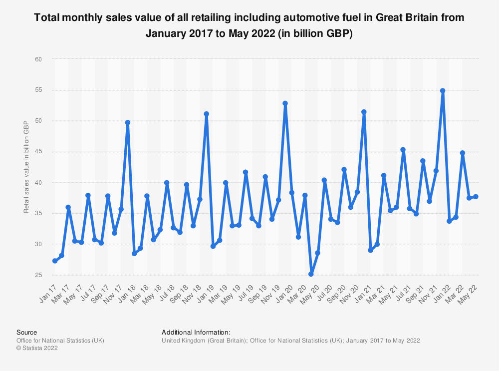 Statistic: Total monthly sales value of all retailing including automotive fuel in Great Britain from January 2015 to September 2019 (in billion GBP)   Statista