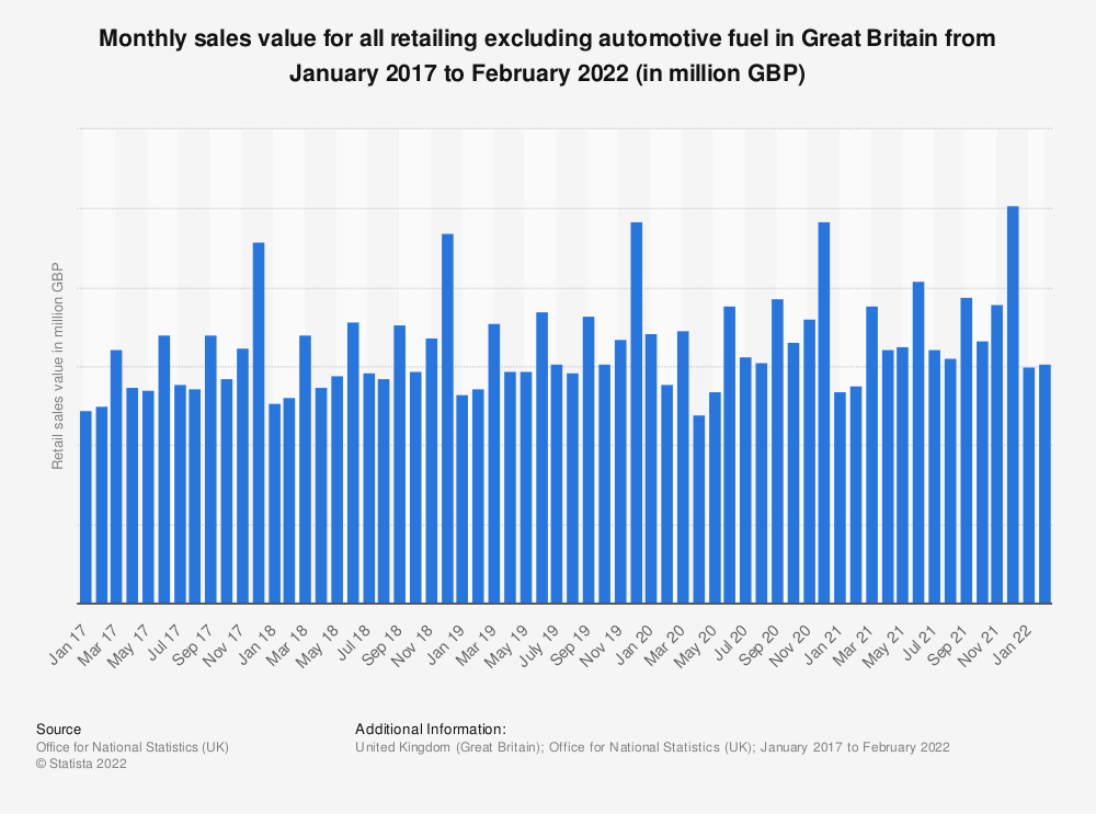 Statistic: Monthly sales value for all retailing excluding automotive fuel in Great Britain from December 2014 to October 2019 (in million GBP) | Statista