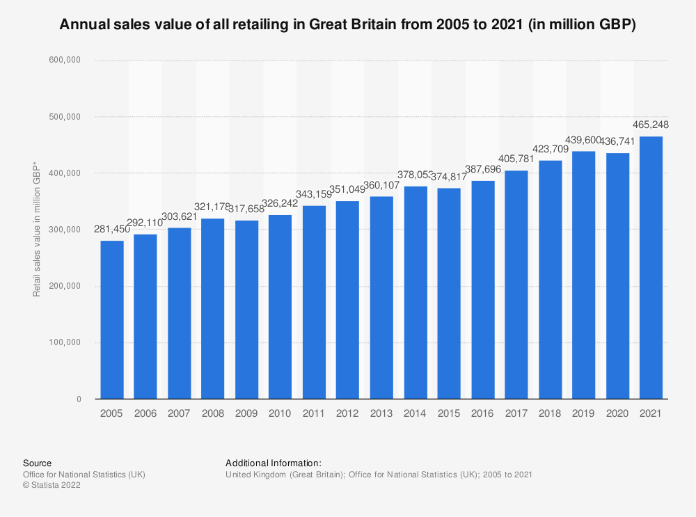 Statistic: Annual sales value of all retailing in Great Britain (UK) from 2005 to 2017* (in million GBP) | Statista