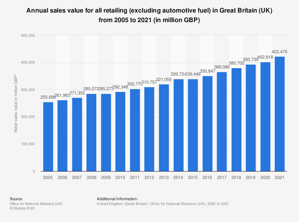 Statistic: Annual sales value for all retailing (excluding automotive fuel) in Great Britain (UK) from 2005 to 2020* (in million GBP) | Statista