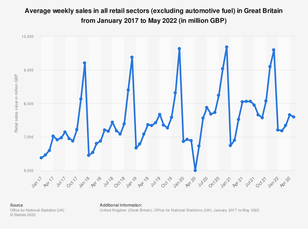 Statistic: Average weekly sales in all retail sectors (excluding automotive fuel) in Great Britain from November 2013 to March 2019 (in 1,000 GBP) | Statista