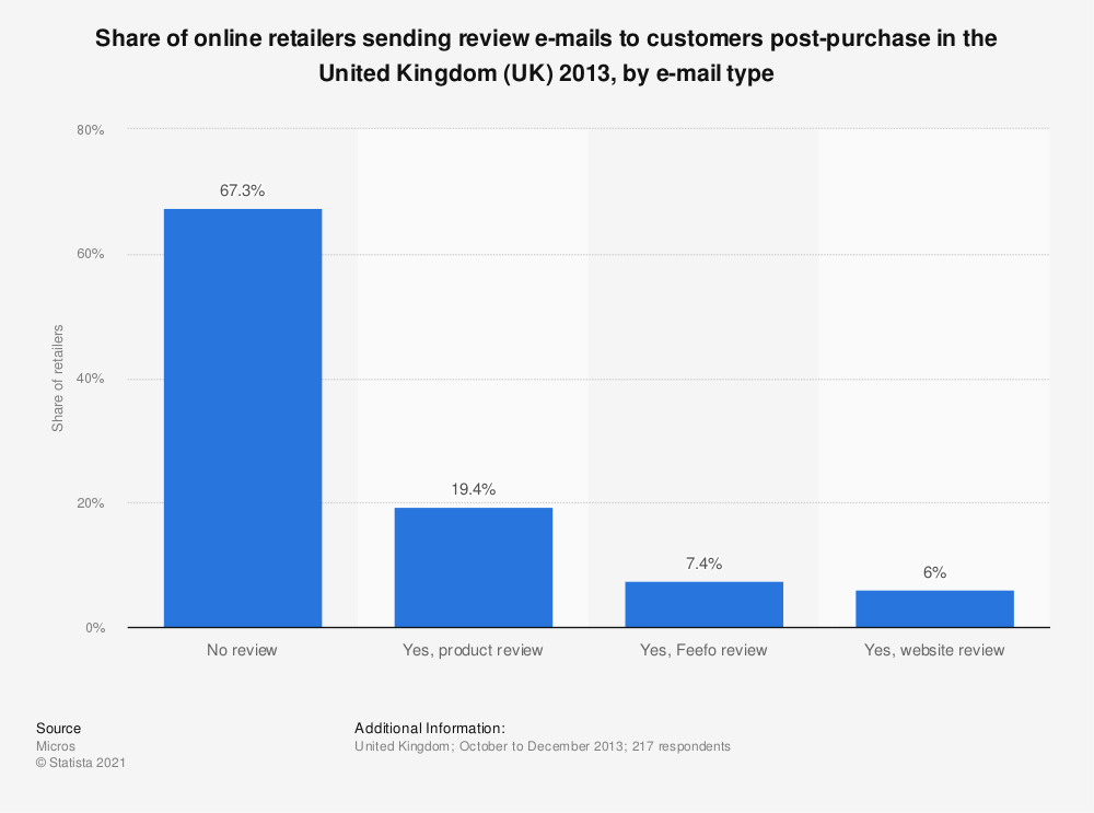 Statistic: Share of online retailers sending review e-mails to customers post-purchase in the United Kingdom (UK) 2013, by e-mail type | Statista