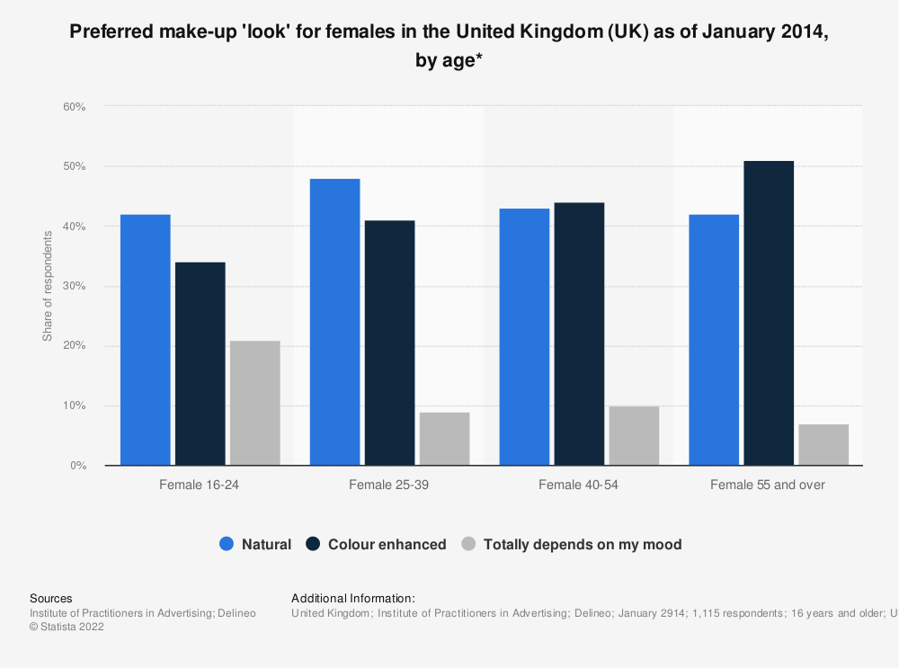 Statistic: Preferred make-up 'look' for females in the United Kingdom (UK) as of January 2014, by age* | Statista