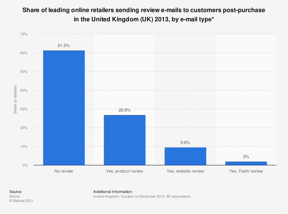 Statistic: Share of leading online retailers sending review e-mails to customers post-purchase in the United Kingdom (UK) 2013, by e-mail type* | Statista