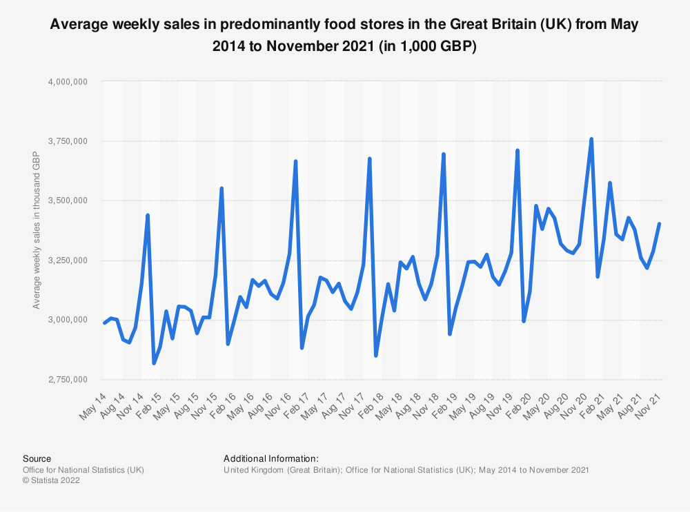 Statistic: Average weekly sales in predominantly food stores in the Great Britain (UK) from January 2014 to December 2019 (in 1,000 GBP) | Statista