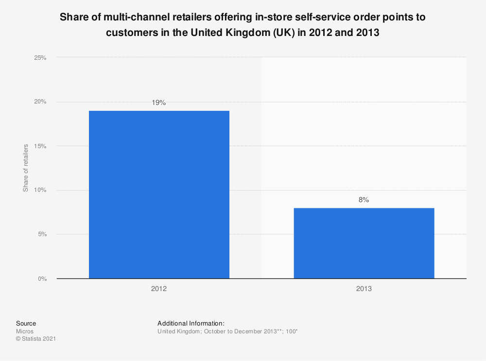 Statistic: Share of multi-channel retailers offering in-store self-service order points to customers in the United Kingdom (UK) in 2012 and 2013 | Statista