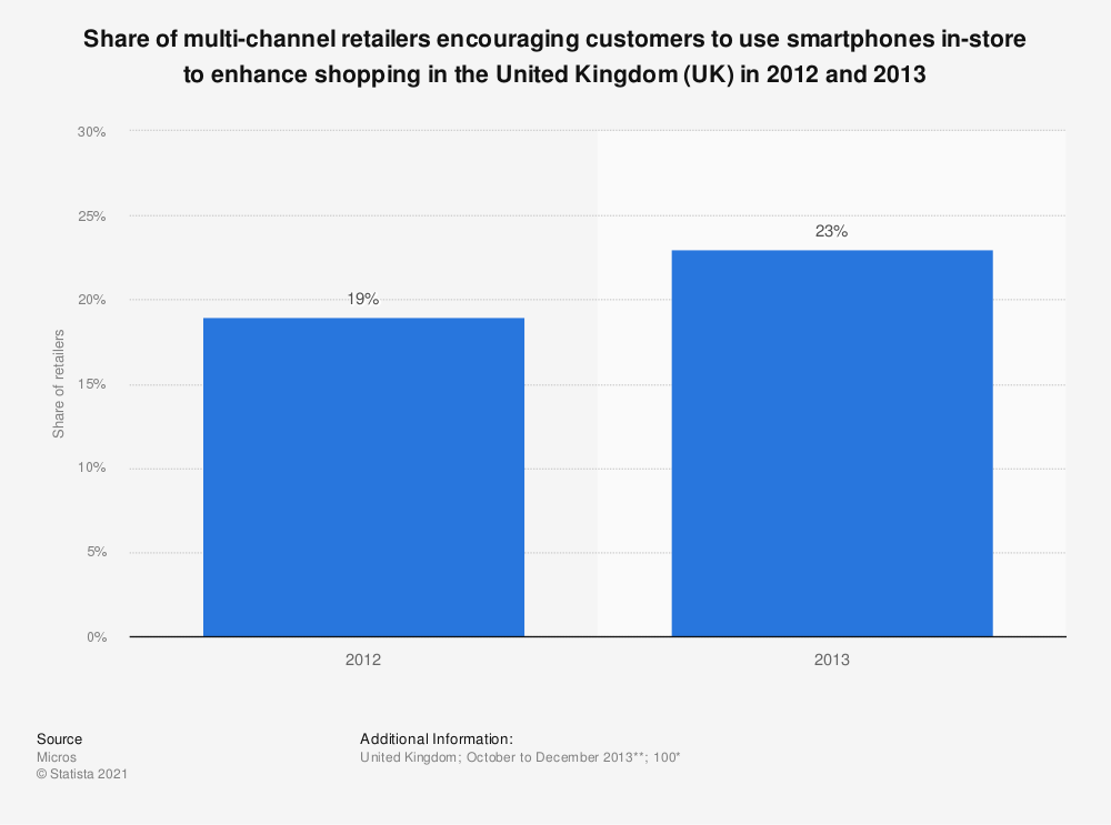 Statistic: Share of multi-channel retailers encouraging customers to use smartphones in-store to enhance shopping in the United Kingdom (UK) in 2012 and 2013 | Statista