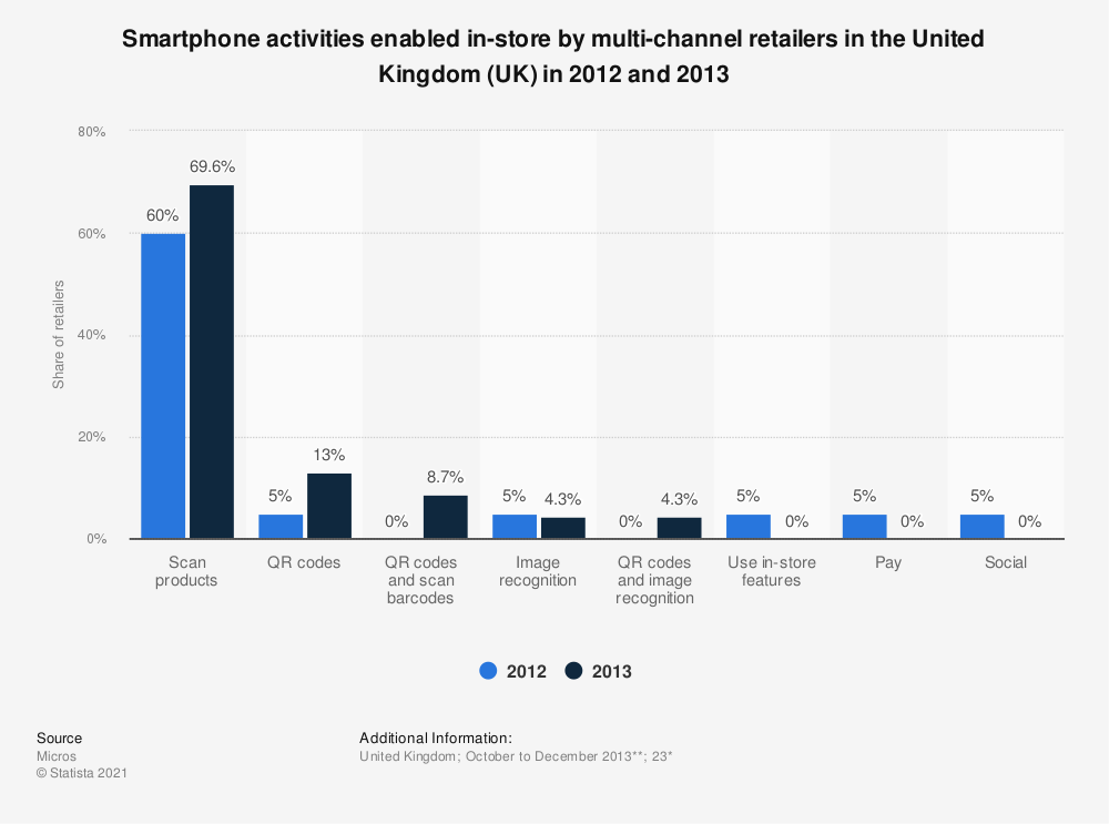Statistic: Smartphone activities enabled in-store by multi-channel retailers in the United Kingdom (UK) in 2012 and 2013 | Statista