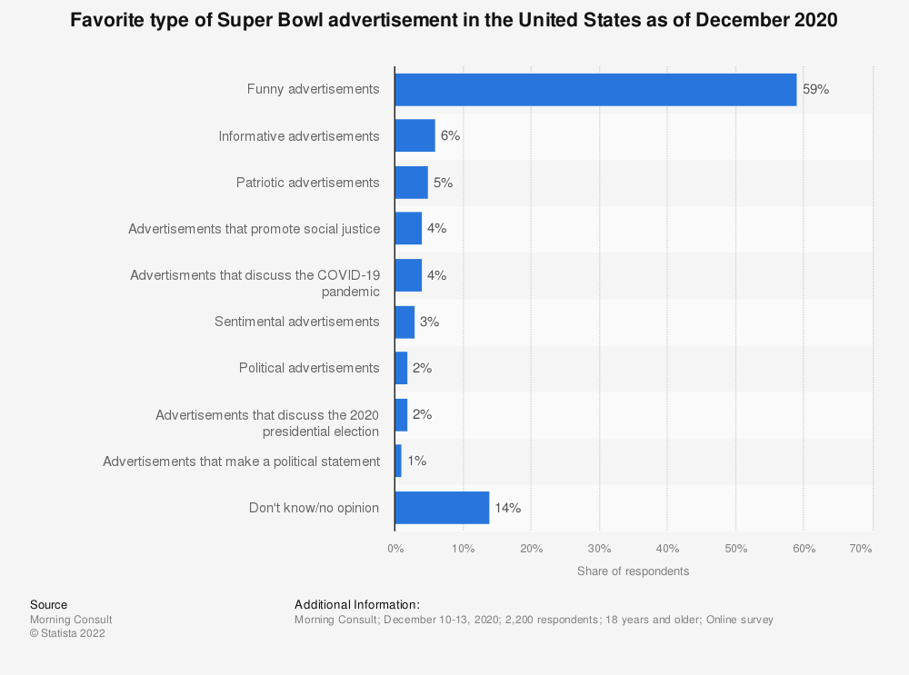 Statistic: Favorite type of Super Bowl advertisement in the United States as of December 2020 | Statista