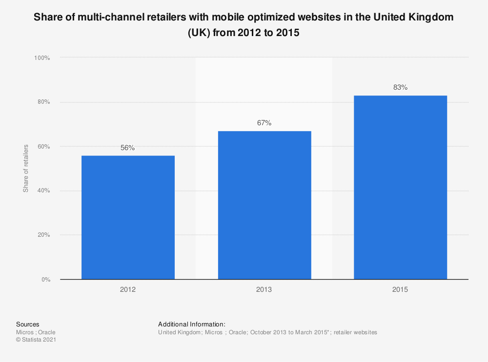 Statistic: Share of multi-channel retailers with mobile optimized websites in the United Kingdom (UK)  from 2012 to 2015 | Statista