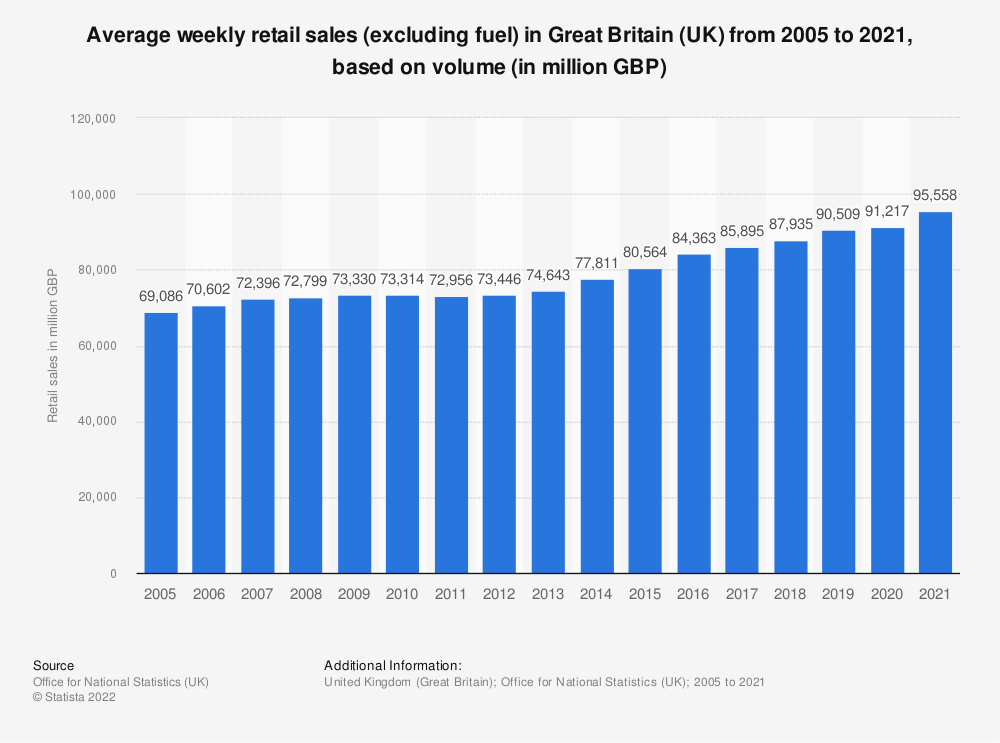 Statistic: Average weekly retail sales (excluding fuel) in Great Britain (UK) from 2005 to 2018, based on volume (in million GBP) | Statista