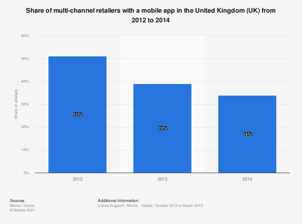 Statistic: Share of multi-channel retailers with a mobile app in the United Kingdom (UK) from 2012 to 2014 | Statista