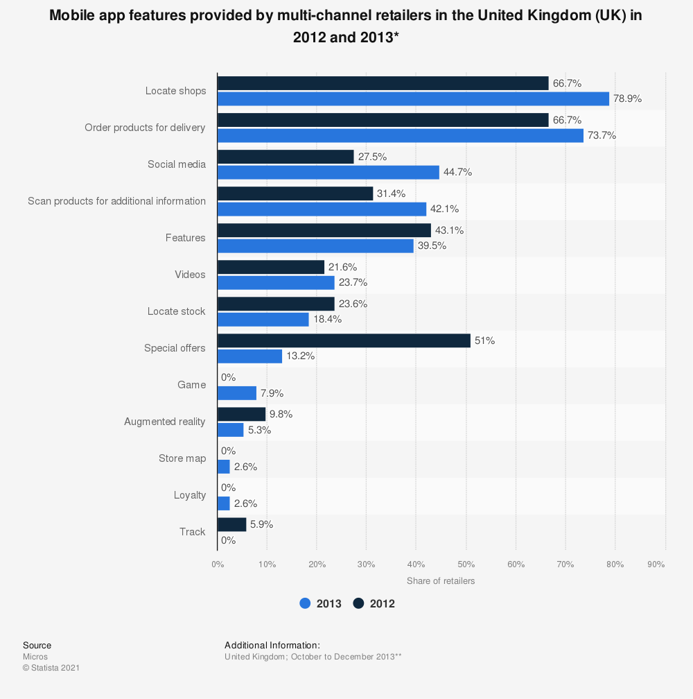 Statistic: Mobile app features provided by multi-channel retailers in the United Kingdom (UK) in 2012 and 2013* | Statista