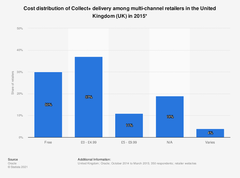 Statistic: Cost distribution of Collect+ delivery among multi-channel retailers in the United Kingdom (UK) in 2015* | Statista