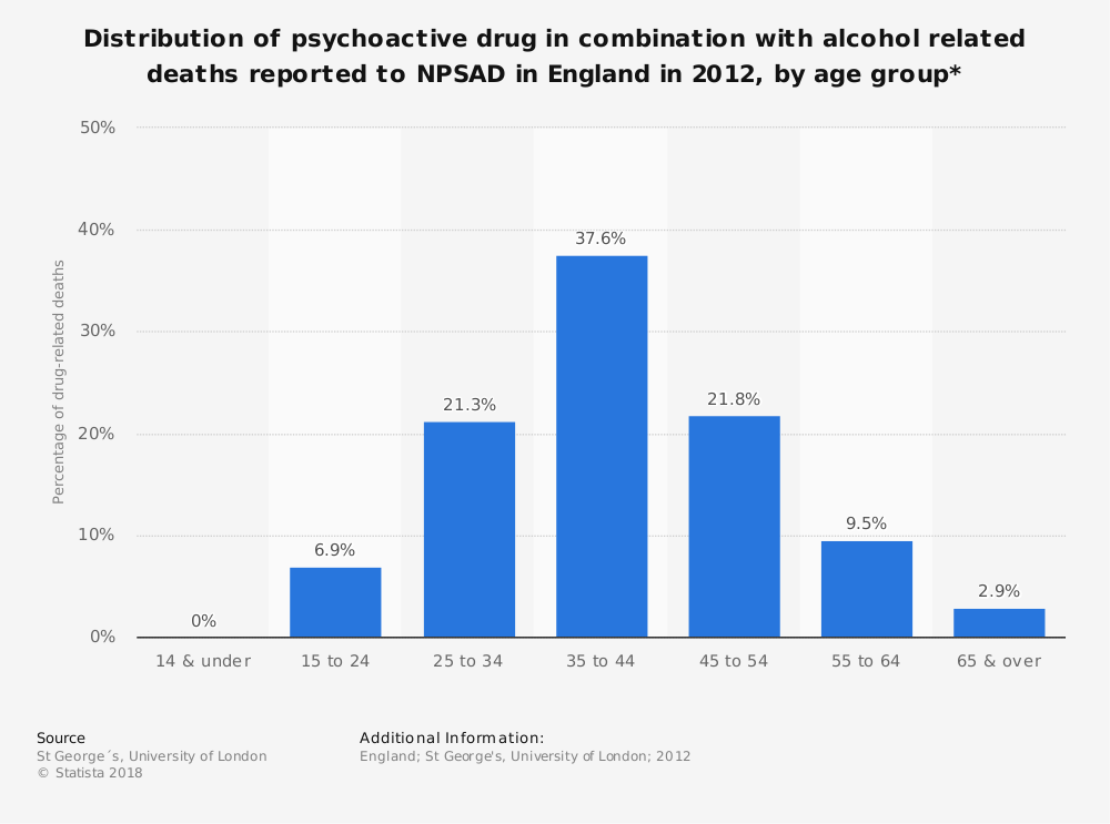 Statistic: Distribution of psychoactive drug in combination with alcohol related deaths reported to NPSAD in England in 2012, by age group* | Statista
