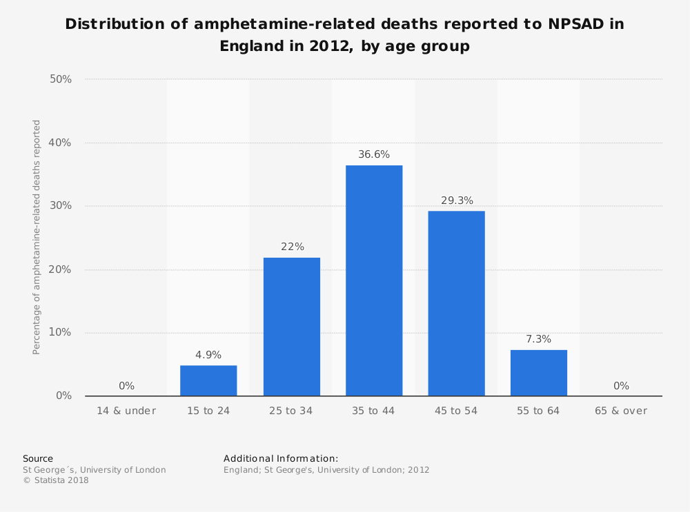 Statistic: Distribution of amphetamine-related deaths reported to NPSAD in England in 2012, by age group | Statista