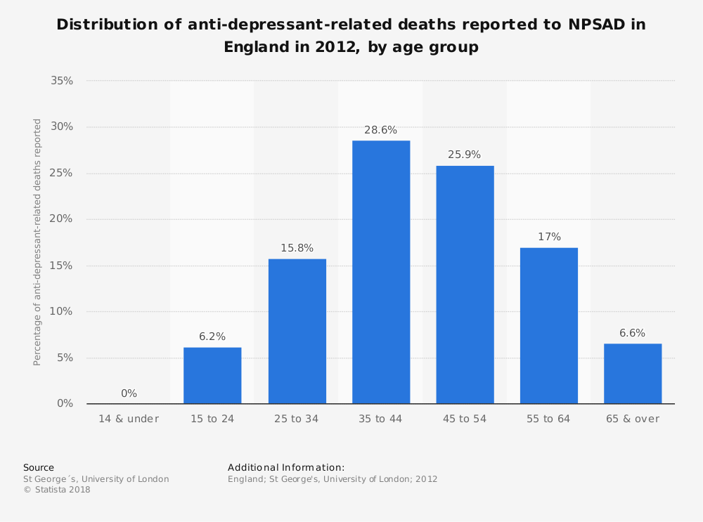 Statistic: Distribution of anti-depressant-related deaths reported to NPSAD in England in 2012, by age group | Statista