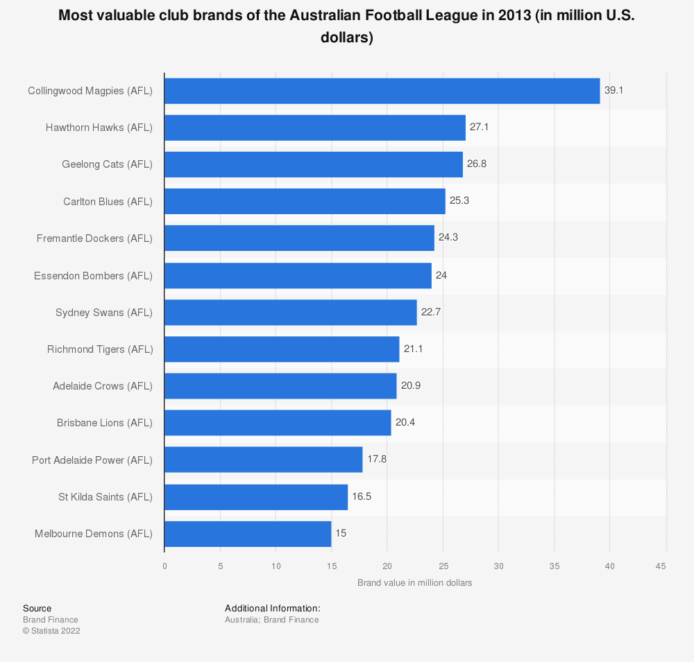 Statistic: Most valuable club brands of the Australian Football League in 2013 (in million U.S. dollars) | Statista