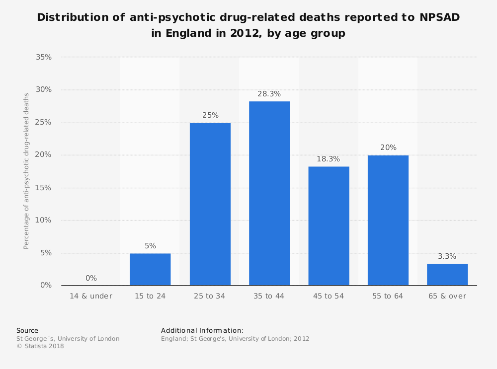 Statistic: Distribution of anti-psychotic drug-related deaths reported to NPSAD in England in 2012, by age group | Statista