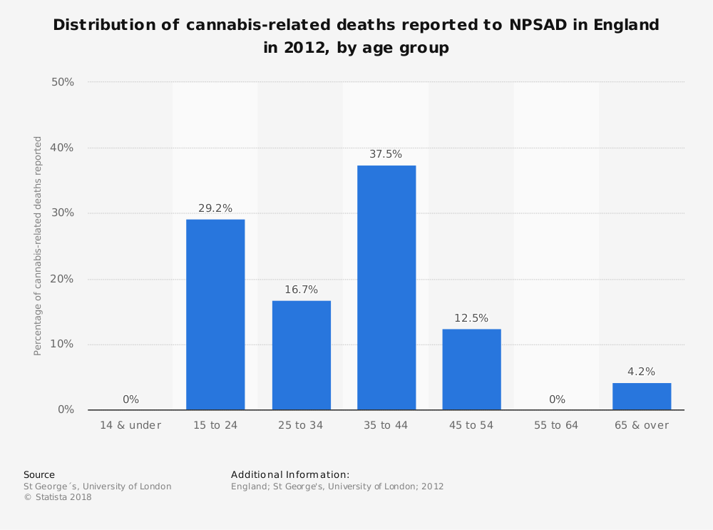 Statistic: Distribution of cannabis-related deaths reported to NPSAD in England in 2012, by age group | Statista