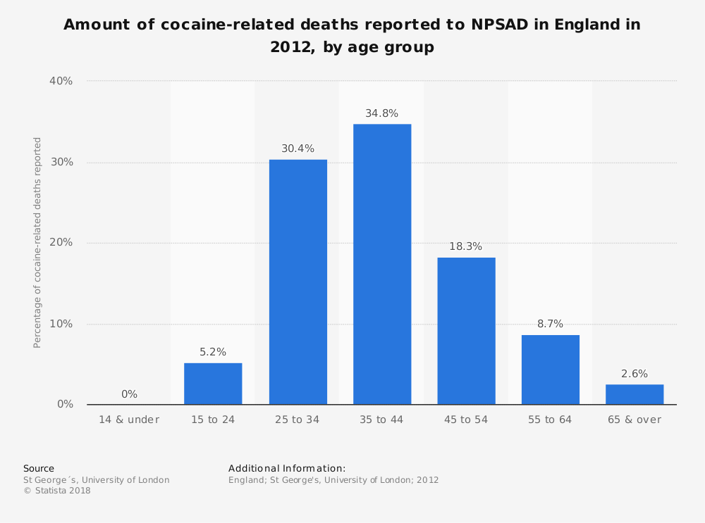 Statistic: Amount of cocaine-related deaths reported to NPSAD in England in 2012, by age group | Statista
