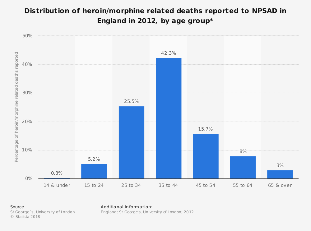 Statistic: Distribution of heroin/morphine related deaths reported to NPSAD in England in 2012, by age group* | Statista