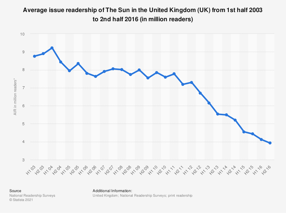 Statistic: Average issue readership of The Sun in the United Kingdom (UK) from 1st half 2003 to 2nd half 2016 (in million readers) | Statista