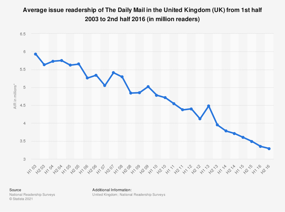 Statistic: Average issue readership of The Daily Mail in the United Kingdom (UK) from 1st half 2003 to 2nd half 2016 (in million readers) | Statista