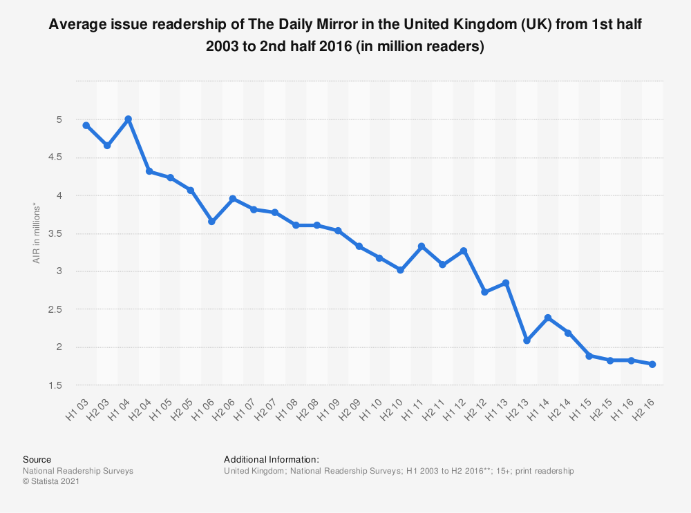 Statistic: Average issue readership of The Daily Mirror in the United Kingdom (UK) from 1st half 2003 to 2nd half 2016 (in million readers) | Statista