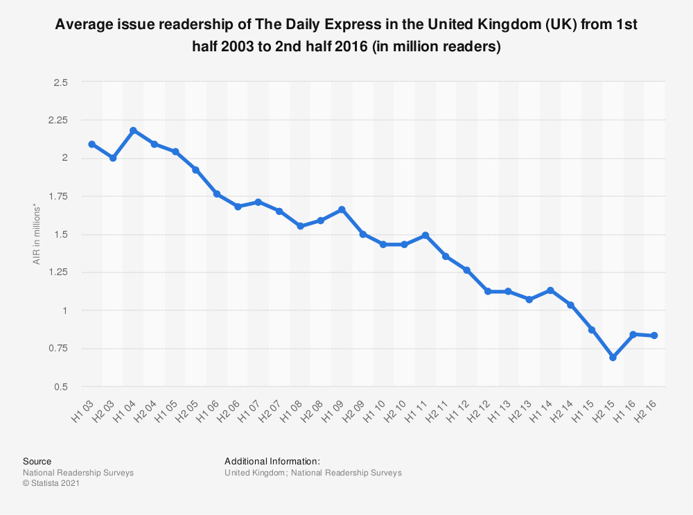 Statistic: Average issue readership of The Daily Express in the United Kingdom (UK) from 1st half 2003 to 2nd half 2016 (in million readers) | Statista