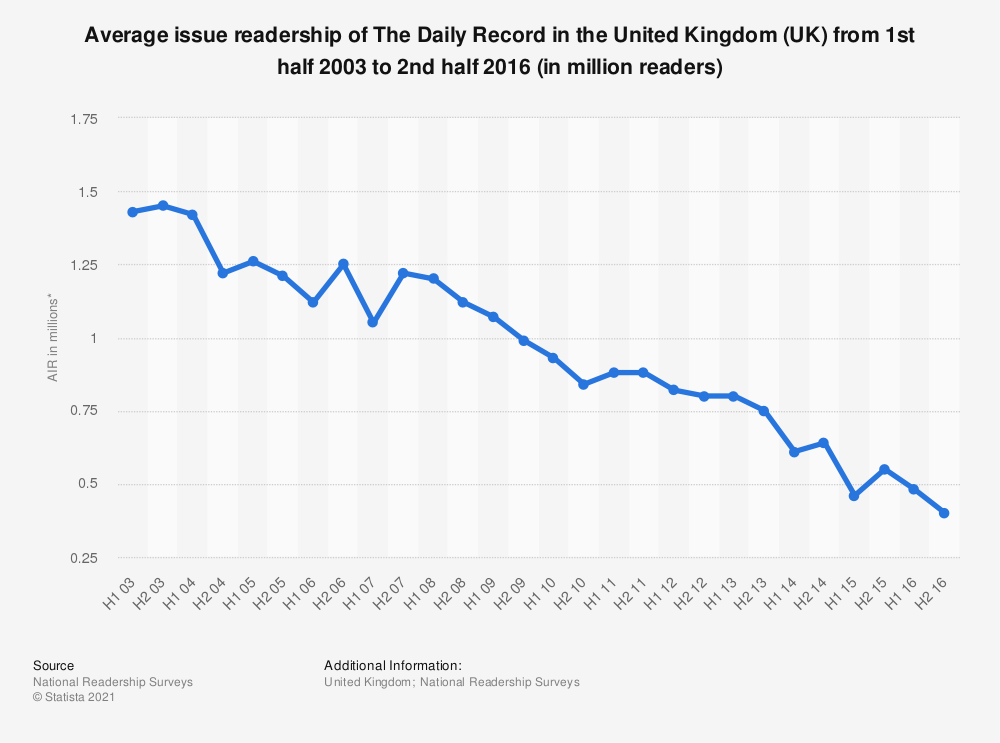 Statistic: Average issue readership of The Daily Record in the United Kingdom (UK) from 1st half 2003 to 2nd half 2016 (in million readers) | Statista