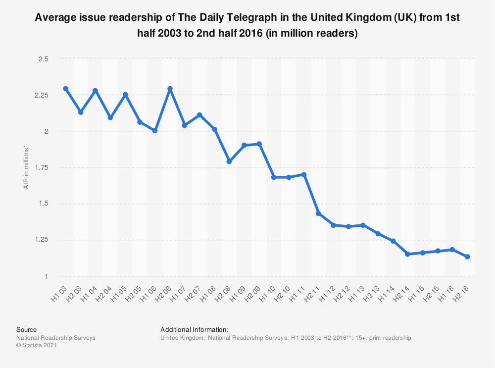 Statistic: Average issue readership of The Daily Telegraph in the United Kingdom (UK) from 1st half 2003 to 2nd half 2016 (in million readers) | Statista