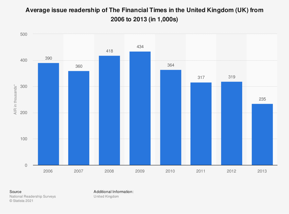 Statistic: Average issue readership of The Financial Times in the United Kingdom (UK) from 2006 to 2013 (in 1,000s) | Statista