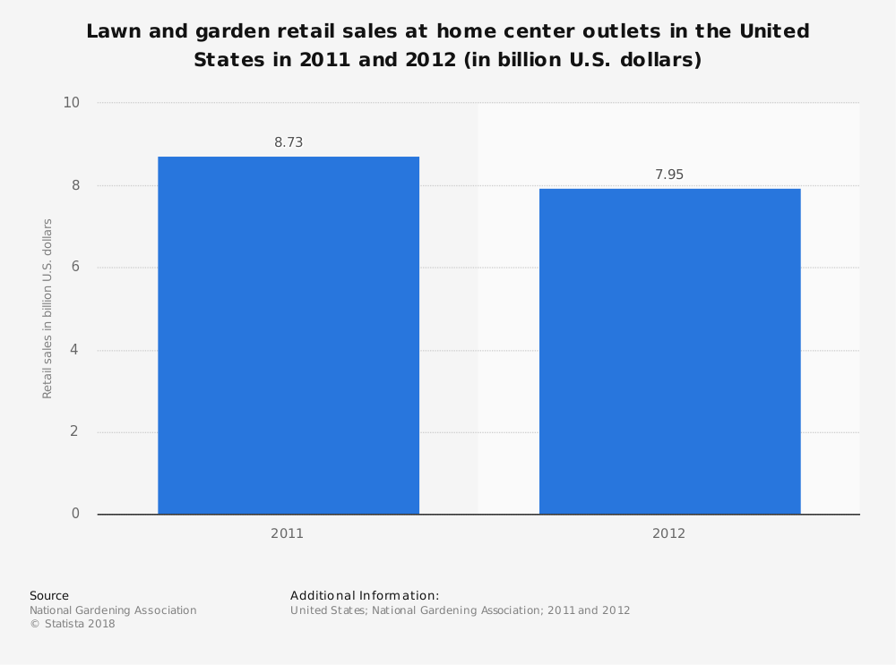 Statistic: Lawn and garden retail sales at home center outlets in the United States in 2011 and 2012 (in billion U.S. dollars) | Statista