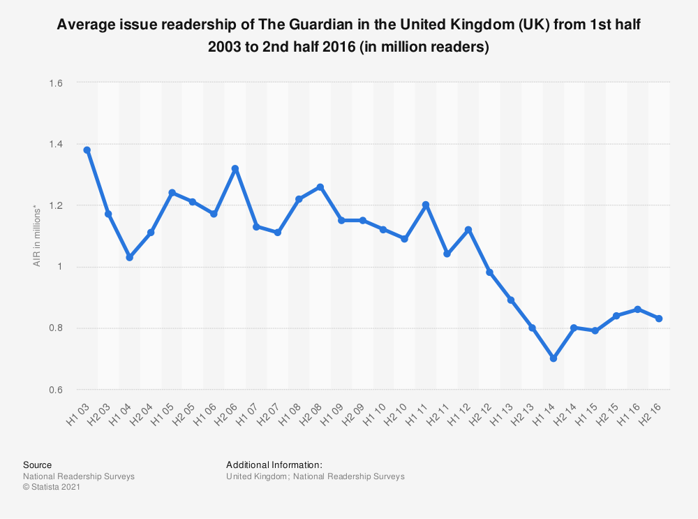 Statistic: Average issue readership of The Guardian in the United Kingdom (UK) from 1st half 2003 to 2nd half 2016 (in million readers) | Statista