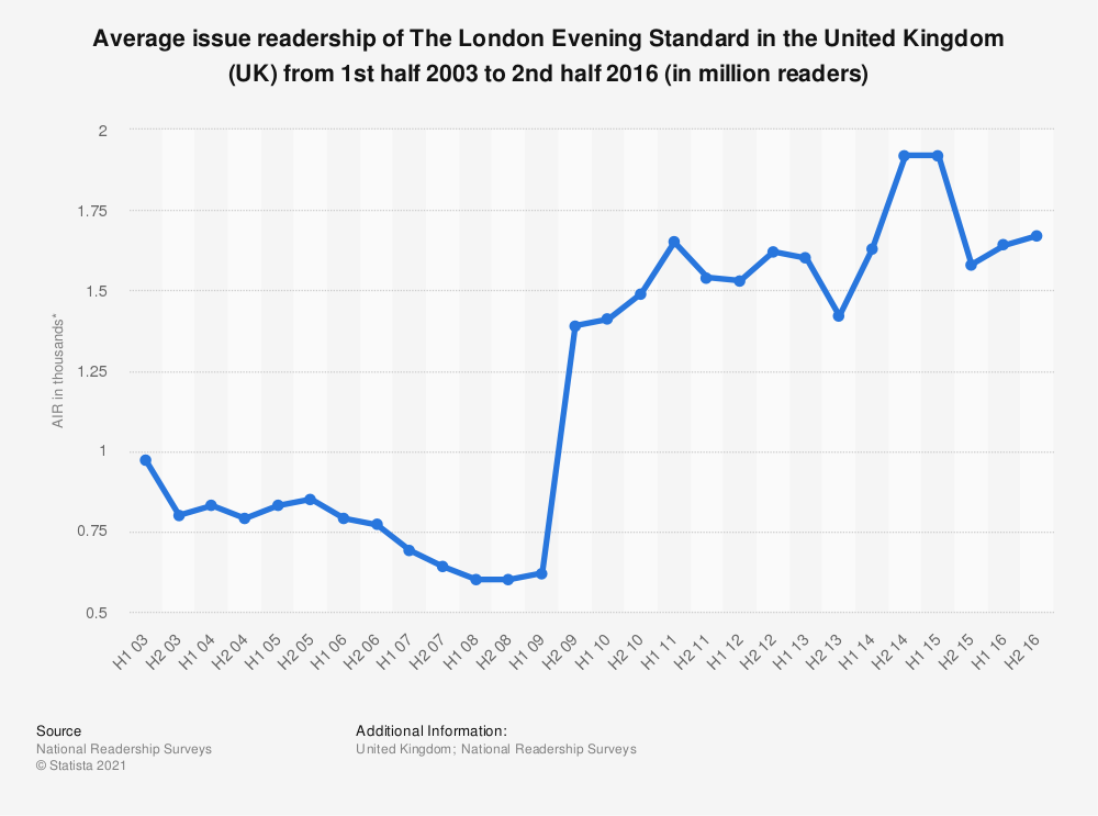 Statistic: Average issue readership of The London Evening Standard in the United Kingdom (UK) from 1st half 2003 to 2nd half 2016 (in million readers) | Statista