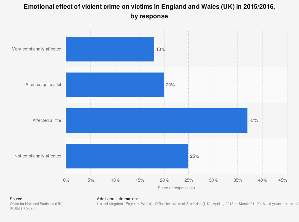 Statistic: Emotional effect of violent crime on victims in England and Wales (UK) in 2015/2016, by response | Statista
