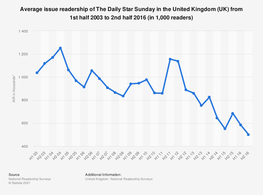 Statistic: Average issue readership of The Daily Star Sunday in the United Kingdom (UK) from 1st half 2003 to 2nd half 2016 (in 1,000 readers) | Statista