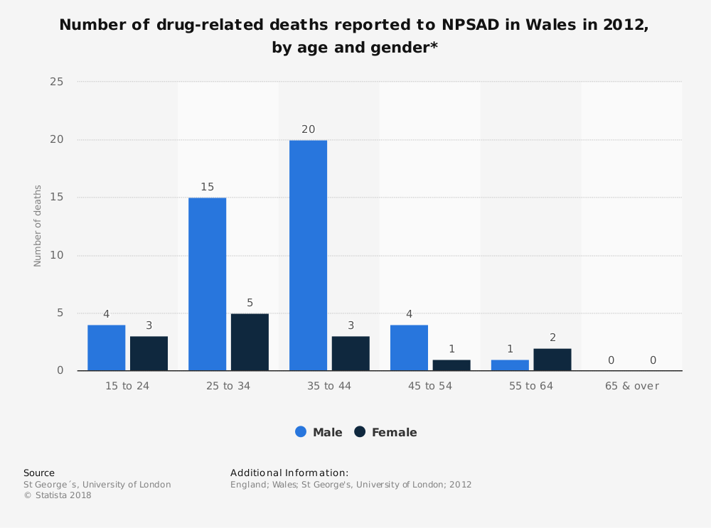 Statistic: Number of drug-related deaths reported to NPSAD in Wales in 2012, by age and gender* | Statista