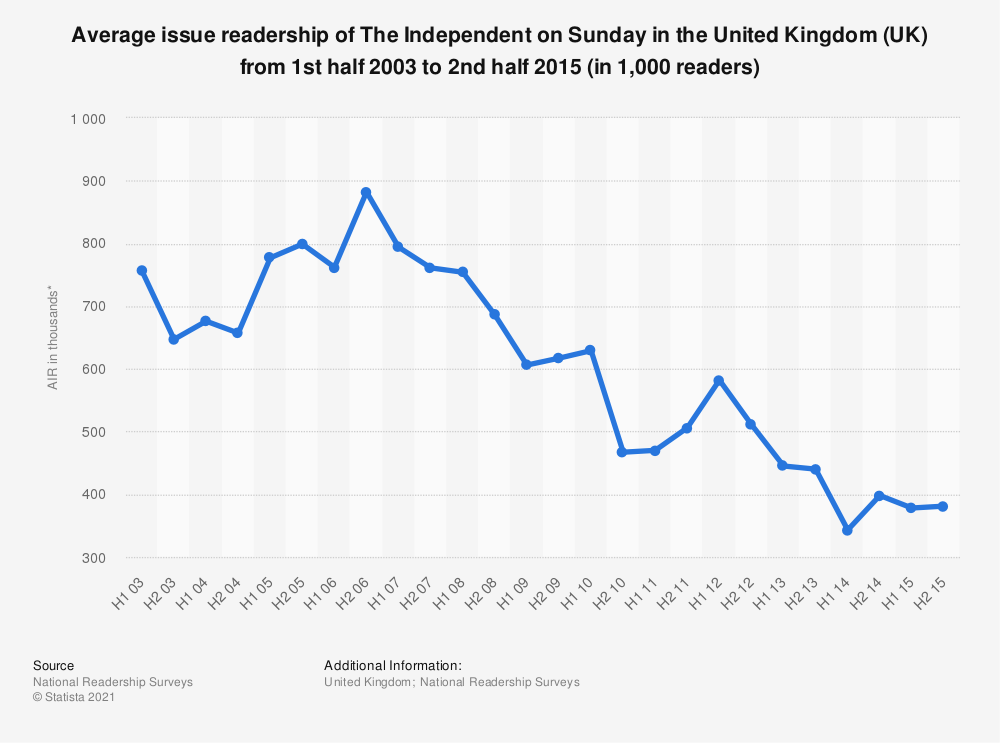 Statistic: Average issue readership of The Independent on Sunday in the United Kingdom (UK) from 1st half 2003 to 2nd half 2015 (in 1,000 readers) | Statista