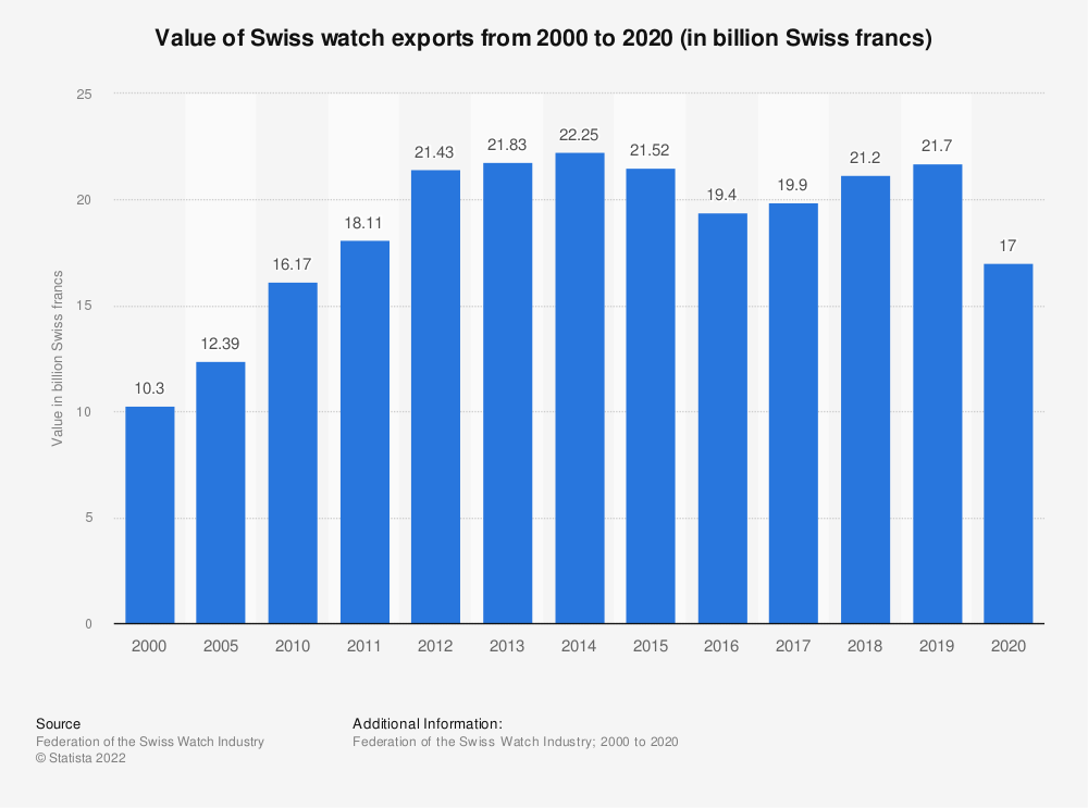 Statistic: Value of Swiss watch exports from 2000 to 2018 (in billion Swiss francs) | Statista