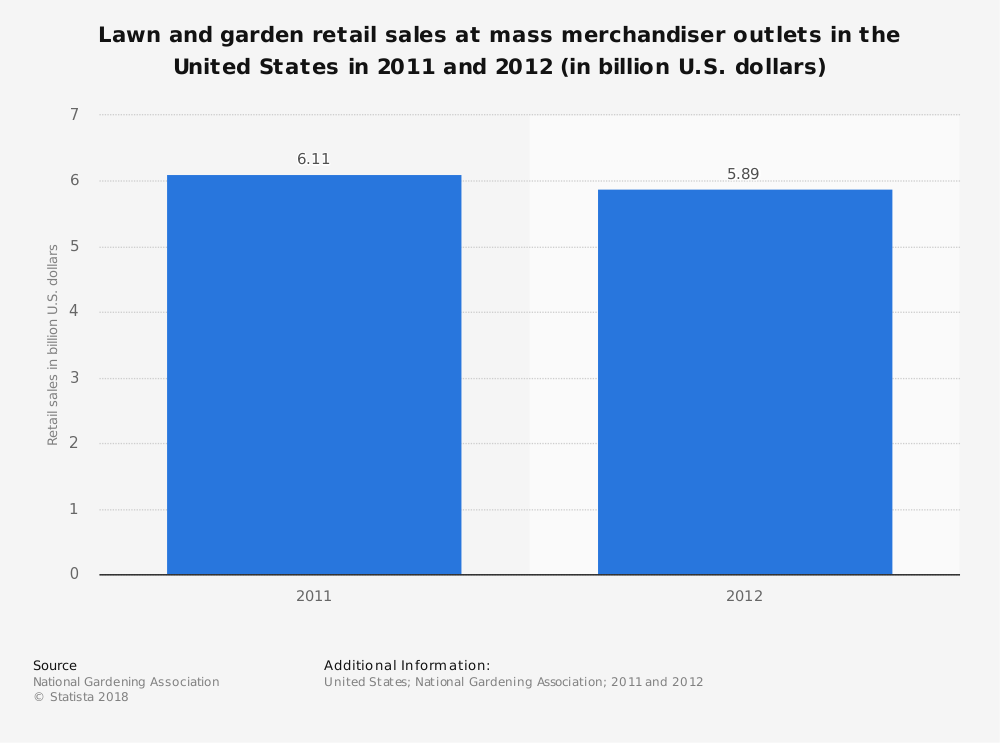 Statistic: Lawn and garden retail sales at mass merchandiser outlets in the United States in 2011 and 2012 (in billion U.S. dollars) | Statista