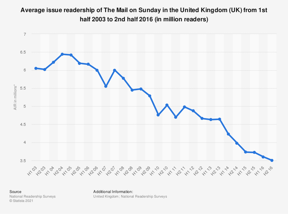 Statistic: Average issue readership of The Mail on Sunday in the United Kingdom (UK) from 1st half 2003 to 2nd half 2016 (in million readers) | Statista