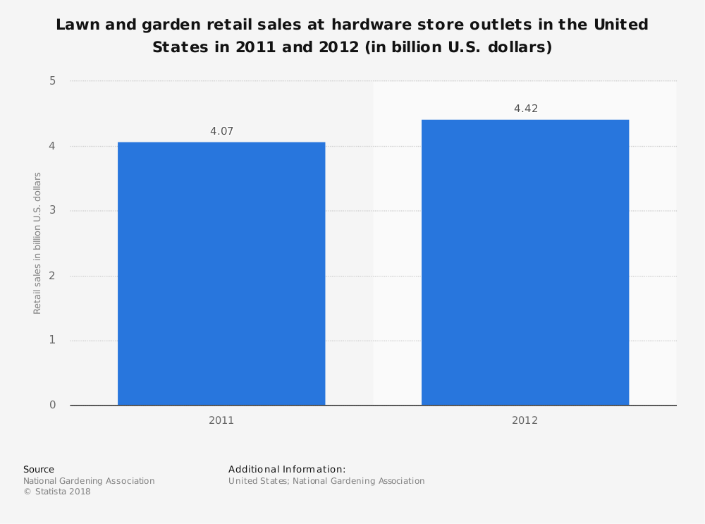 Statistic: Lawn and garden retail sales at hardware store outlets in the United States in 2011 and 2012 (in billion U.S. dollars) | Statista