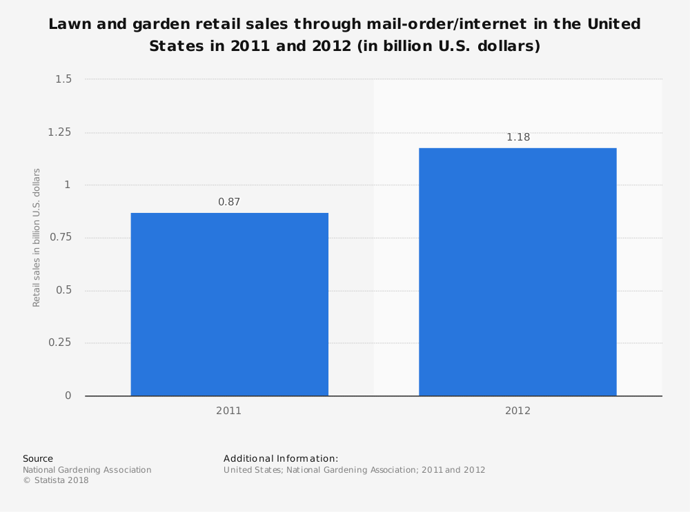 Statistic: Lawn and garden retail sales through mail-order/internet in the United States in 2011 and 2012 (in billion U.S. dollars) | Statista