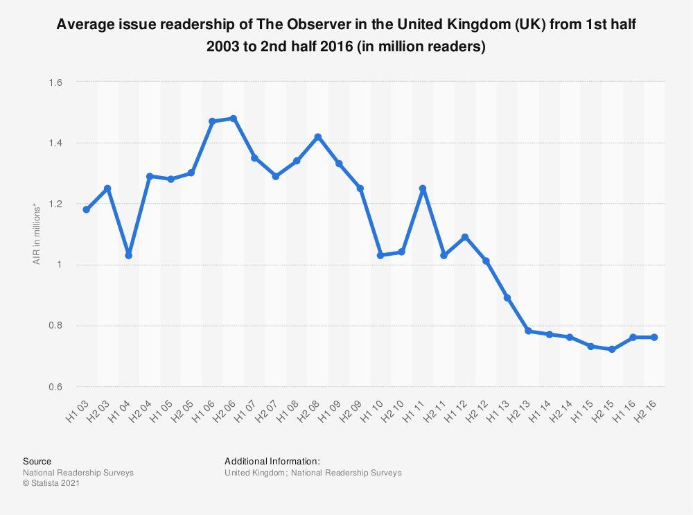 Statistic: Average issue readership of The Observer in the United Kingdom (UK) from 1st half 2003 to 2nd half 2016 (in million readers) | Statista